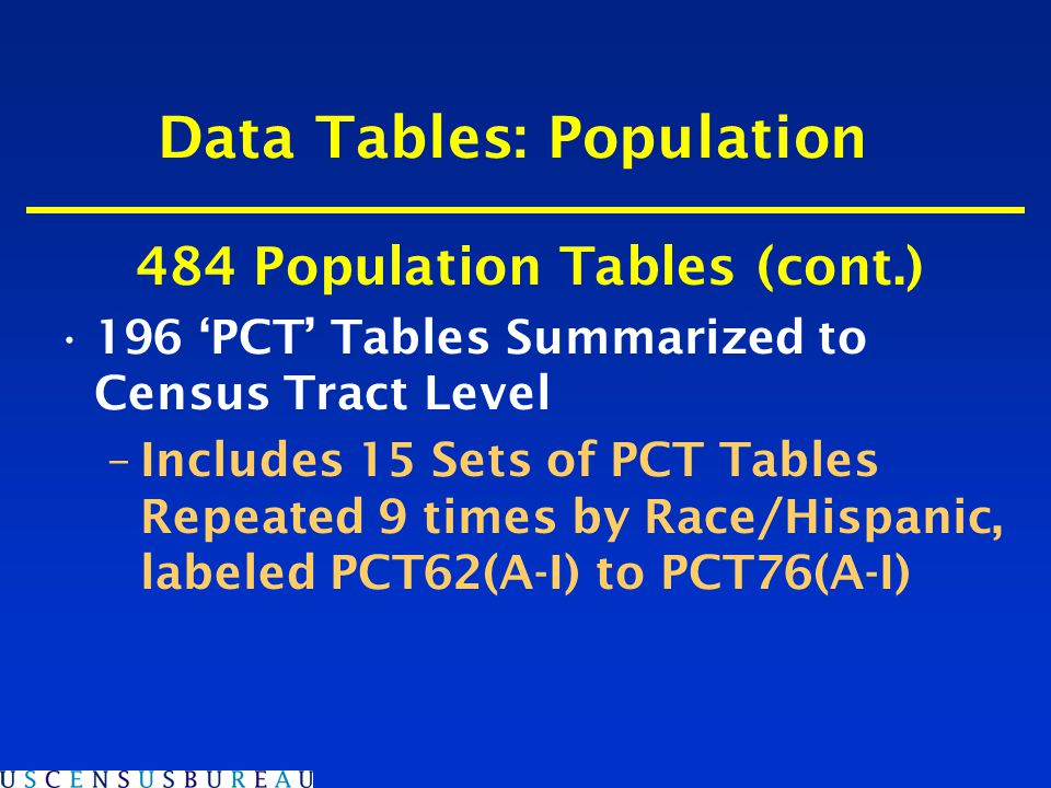 Ancestry Write-in, self identification question Possibility of two entries –Tabulations of Alone and Alone or in Combination Over 110 ancestries in tabulations Tabulated at census tract level Tables: PCT15-PCT18