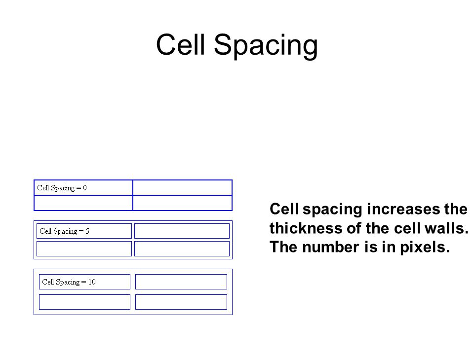 Cell Spacing Cell spacing increases the thickness of the cell walls. The number is in pixels.