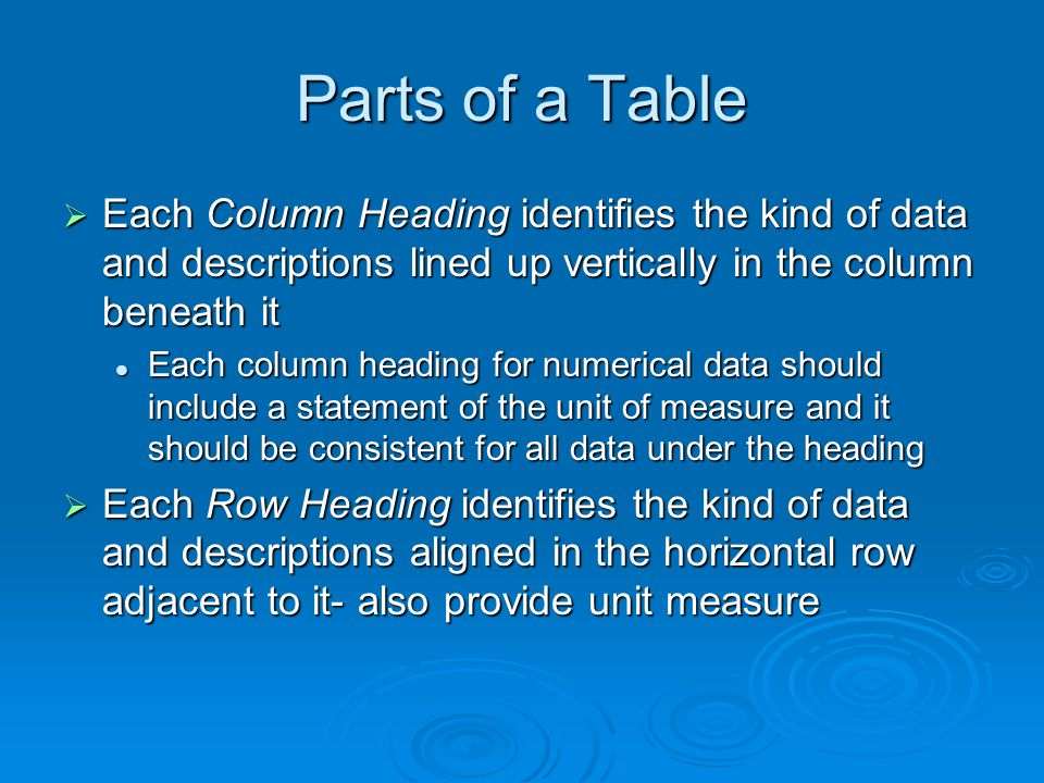 Parts of a Table Each Column Heading identifies the kind of data and descriptions lined up vertically in the column beneath it Each Column Heading identifies the kind of data and descriptions lined up vertically in the column beneath it Each column heading for numerical data should include a statement of the unit of measure and it should be consistent for all data under the heading Each column heading for numerical data should include a statement of the unit of measure and it should be consistent for all data under the heading Each Row Heading identifies the kind of data and descriptions aligned in the horizontal row adjacent to it- also provide unit measure Each Row Heading identifies the kind of data and descriptions aligned in the horizontal row adjacent to it- also provide unit measure