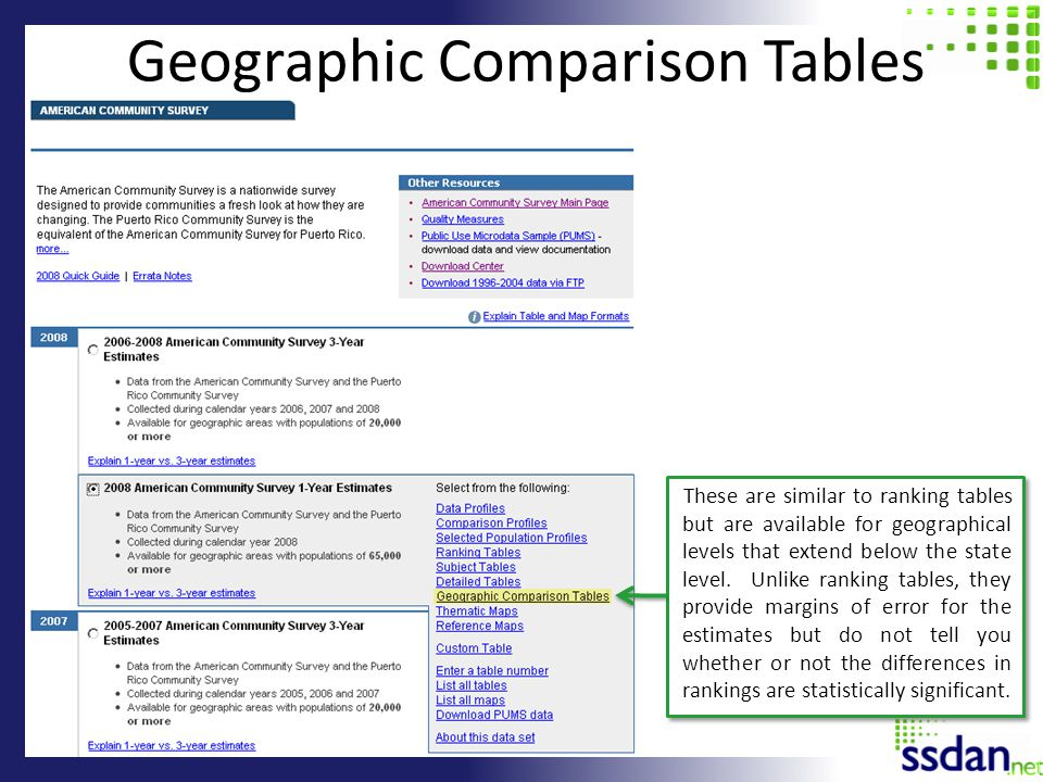 Geographic Comparison Tables These are similar to ranking tables but are available for geographical levels that extend below the state level. Unlike r