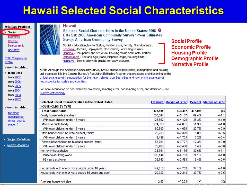 11 Hawaii Selected Social Characteristics Social Profile Economic Profile Housing Profile Demographic Profile Narrative Profile