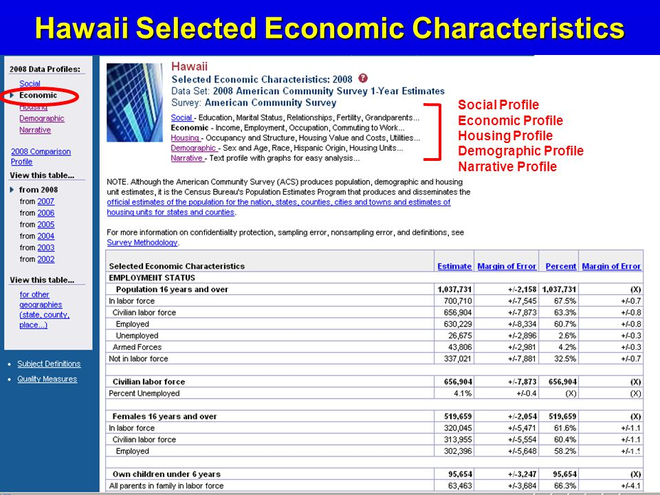 12 Hawaii Selected Economic Characteristics Social Profile Economic Profile Housing Profile Demographic Profile Narrative Profile