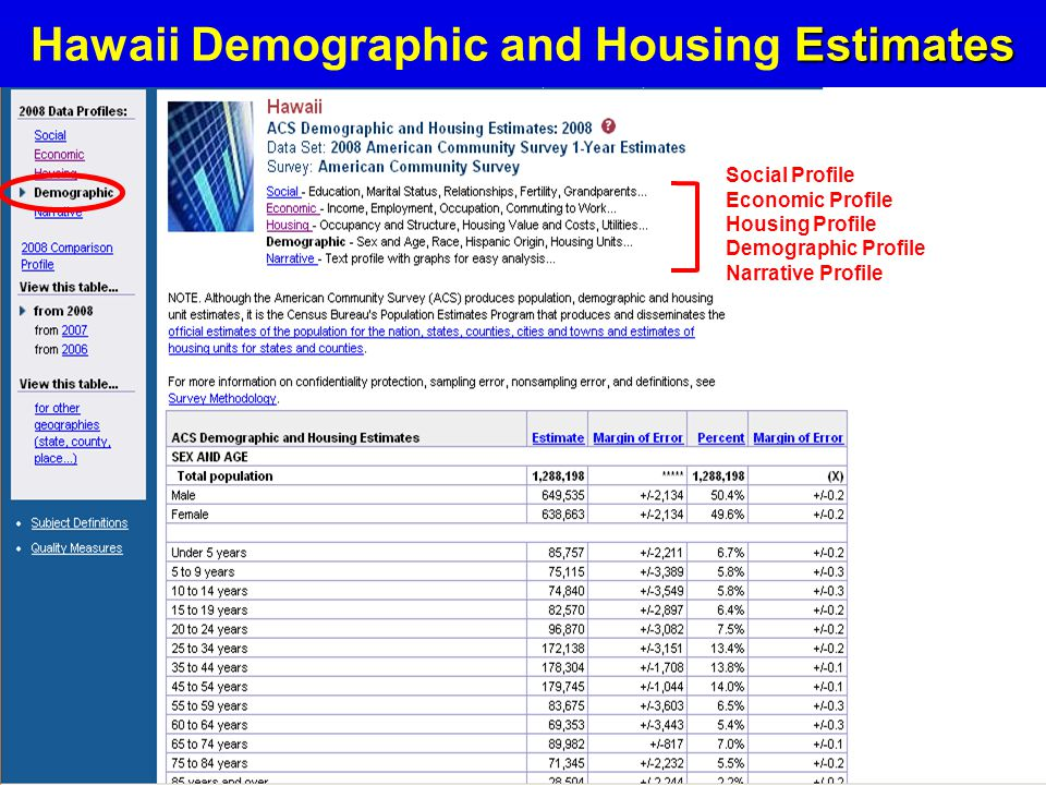 14 Estimates Hawaii Demographic and Housing Estimates Social Profile Economic Profile Housing Profile Demographic Profile Narrative Profile