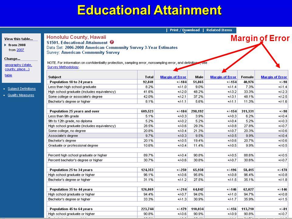 Margin of Error EducationalAttainment Educational Attainment