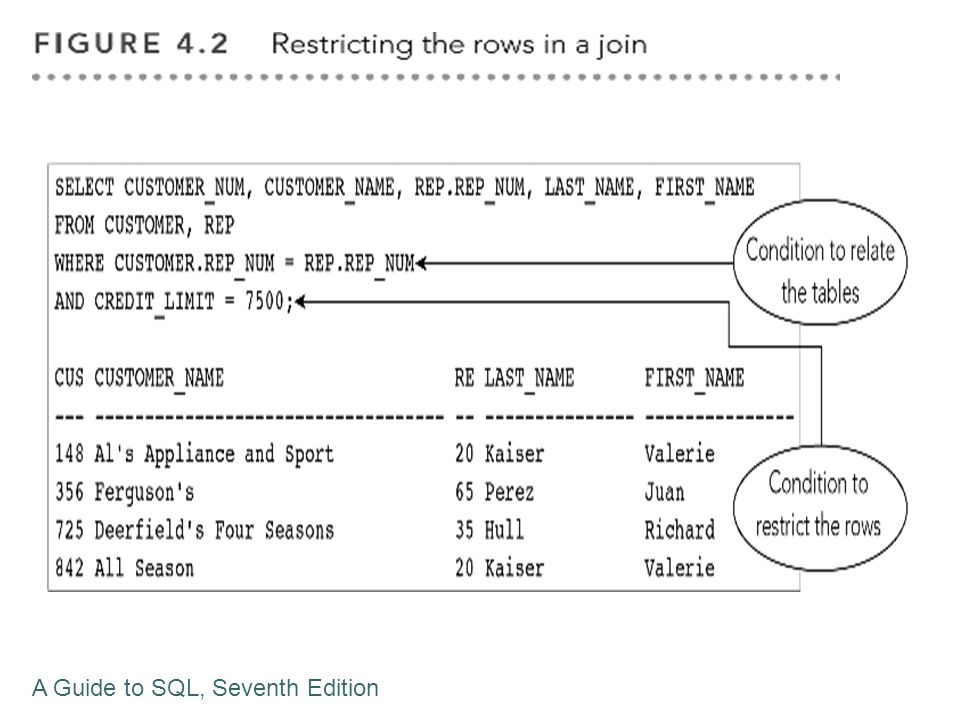 Restrictions to Set Operations Requirements for tables to be union compatible Have the same number of columns AND Their corresponding columns have identical data types and lengths A Guide to SQL, Seventh Edition