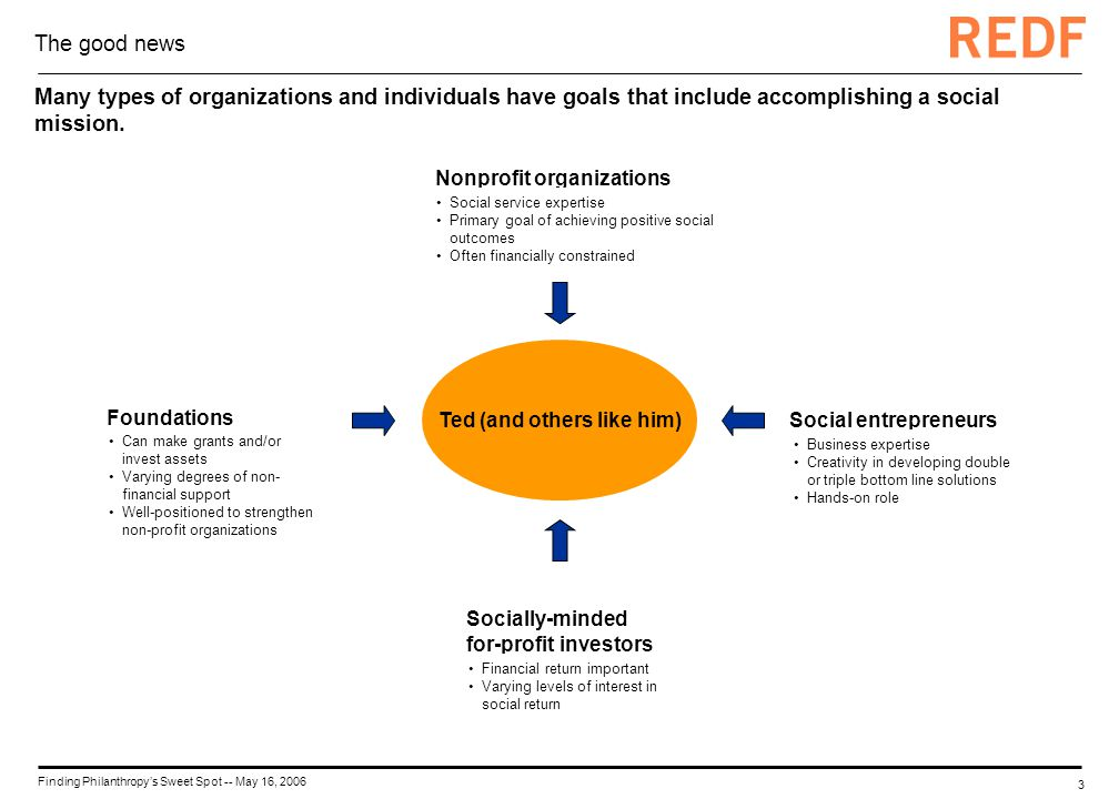 3 Finding Philanthropys Sweet Spot -- May 16, 2006 The good news Many types of organizations and individuals have goals that include accomplishing a social mission.