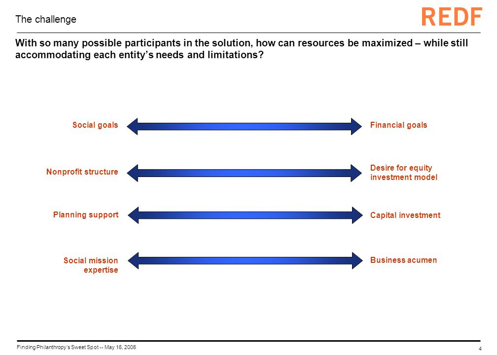 4 Finding Philanthropys Sweet Spot -- May 16, 2006 The challenge With so many possible participants in the solution, how can resources be maximized –