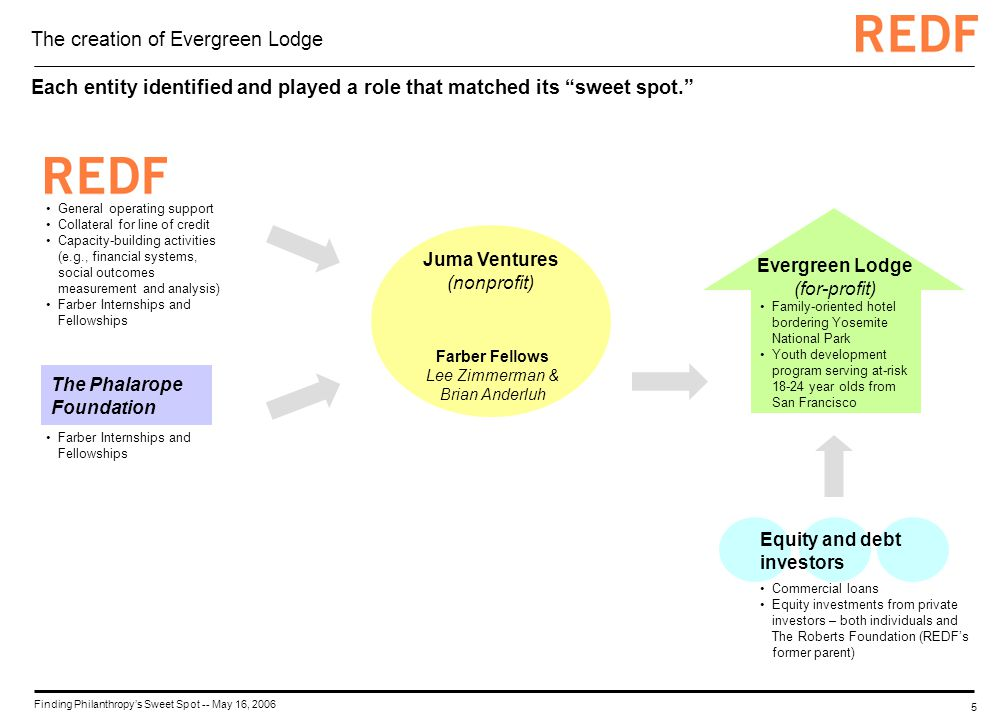 5 Finding Philanthropys Sweet Spot -- May 16, 2006 Juma Ventures (nonprofit) The creation of Evergreen Lodge Each entity identified and played a role