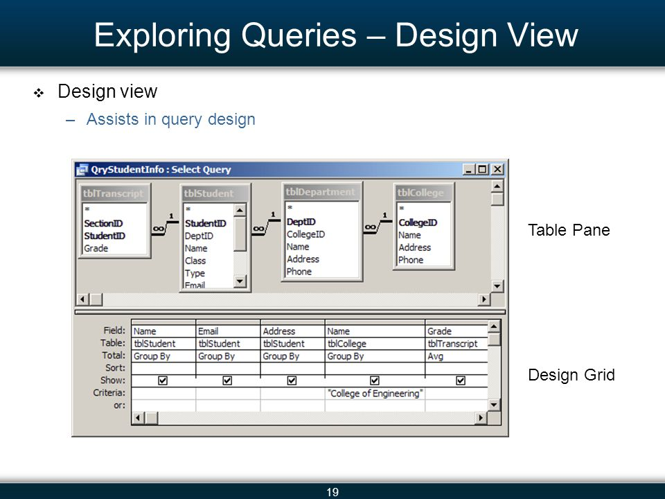 19 Exploring Queries – Design View Design view –Assists in query design Table Pane Design Grid