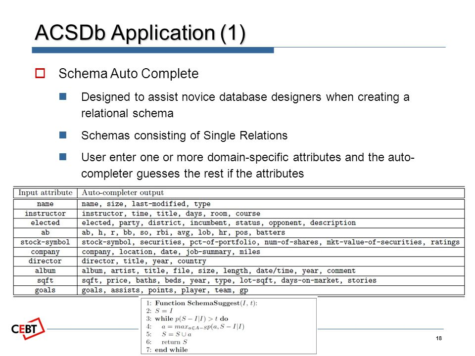 Copyright 2009 by CEBT ACSDb Application (1) Schema Auto Complete Designed to assist novice database designers when creating a relational schema Schemas consisting of Single Relations User enter one or more domain-specific attributes and the auto- completer guesses the rest if the attributes 18