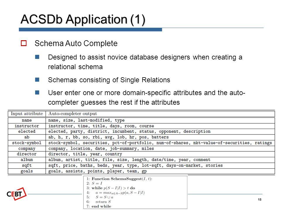Copyright 2009 by CEBT ACSDb Application (1) Schema Auto Complete Designed to assist novice database designers when creating a relational schema Schem