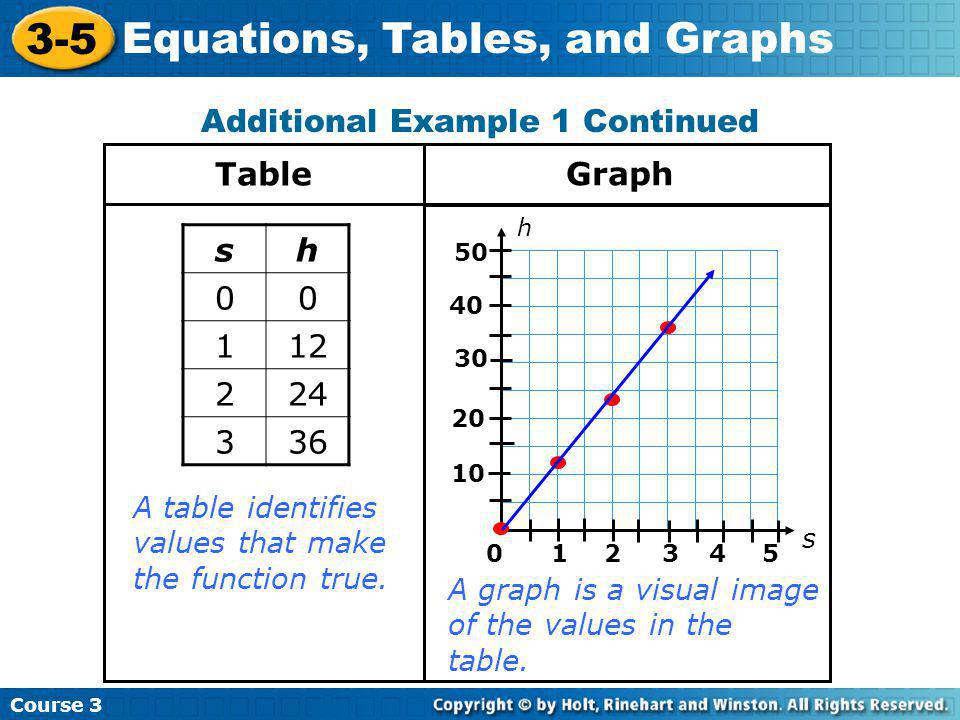 Course 3 3-5 Equations, Tables, and Graphs 1.Make a table and sketch the graph of w = –2x + 3.