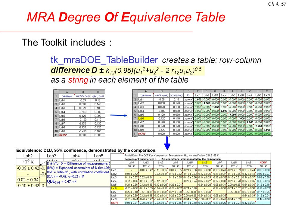 The Toolkit includes : tk_mraDOE_TableBuilder creates a table: row-column difference D ± k 12 (0.95)(u 1 2 +u r 12 u 1 u 2 ) 0.5 as a string in each element of the table MRA Degree Of Equivalence Table again, there are lots of pop-up comments automatically added Ch 4: 57