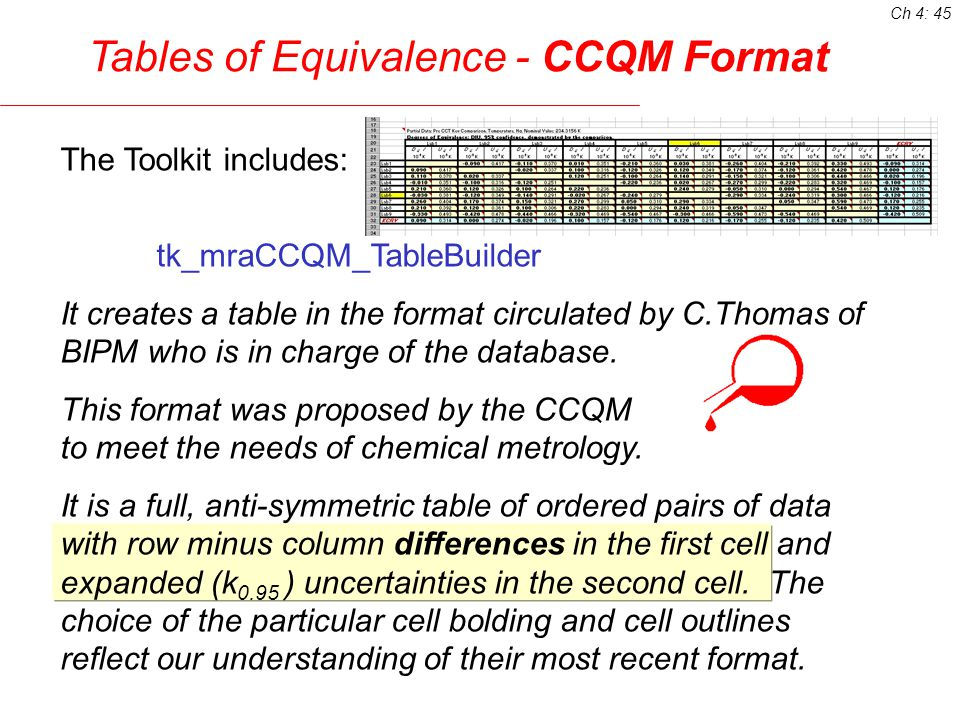 Other Tables of Equivalence The Toolkit offers several other tables of equivalence for use by metrologists and others to more fully communicate the equivalence relationships.These include tables which present: the MRA Degree Of Equivalence (DOE) in a format commonly used for physical measurements, (D ± U), the single parameter QDE 0.95 description, and the single probability parameter, Quantified Demonstrated Confidence for agreement in a specified interval, QDC.