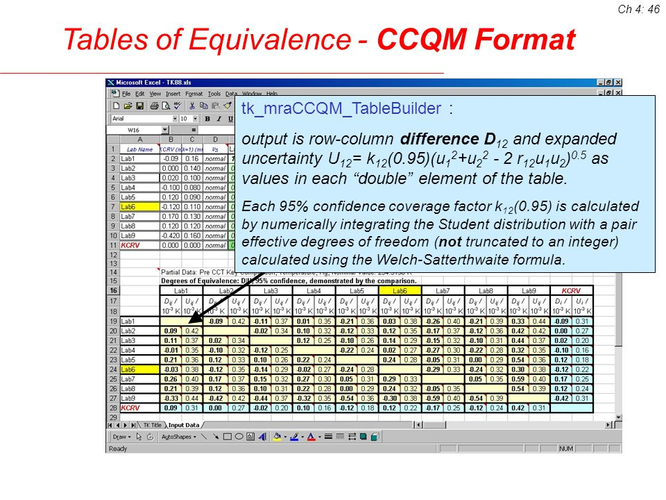 Tables of Equivalence - CCQM Format tk_mraCCQM_TableBuilder : output is row-column difference D 12 and expanded uncertainty U 12 = k 12 (0.95)(u 1 2 +u r 12 u 1 u 2 ) 0.5 as values in each double element of the table.