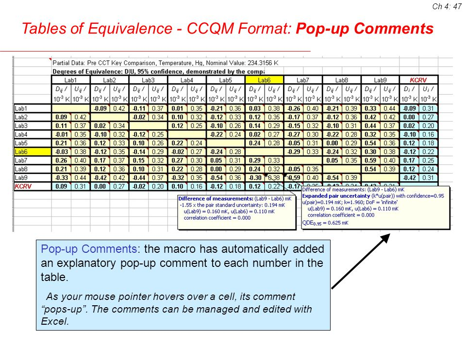 Tables of Equivalence - CCQM Format: Pop-up Comments Pop-up Comments: the macro has automatically added an explanatory pop-up comment to each number in the table.