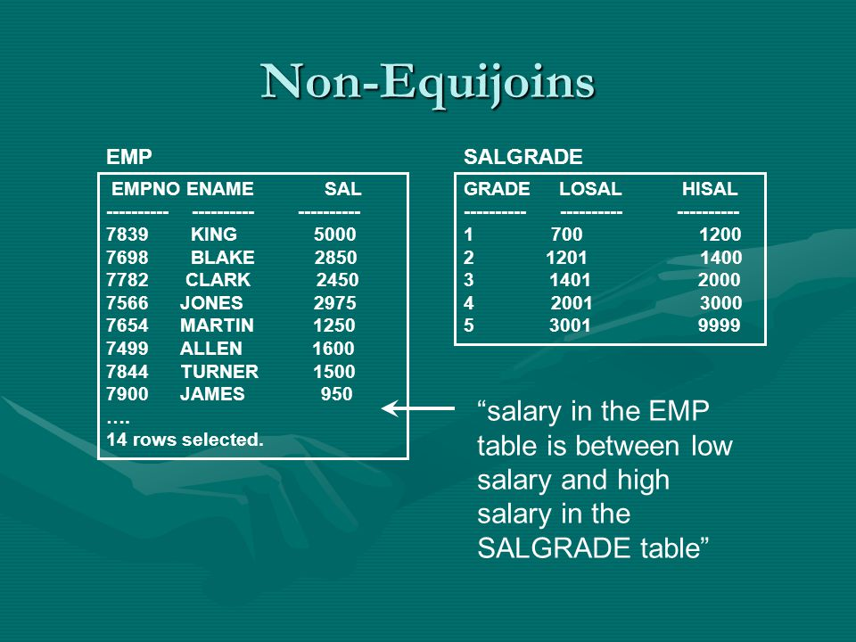 Non-Equijoins EMPNO ENAME SAL ---------- ---------- ---------- 7839 KING 5000 7698 BLAKE 2850 7782 CLARK 2450 7566 JONES 2975 7654 MARTIN 1250 7499 ALLEN 1600 7844 TURNER 1500 7900 JAMES 950 ….