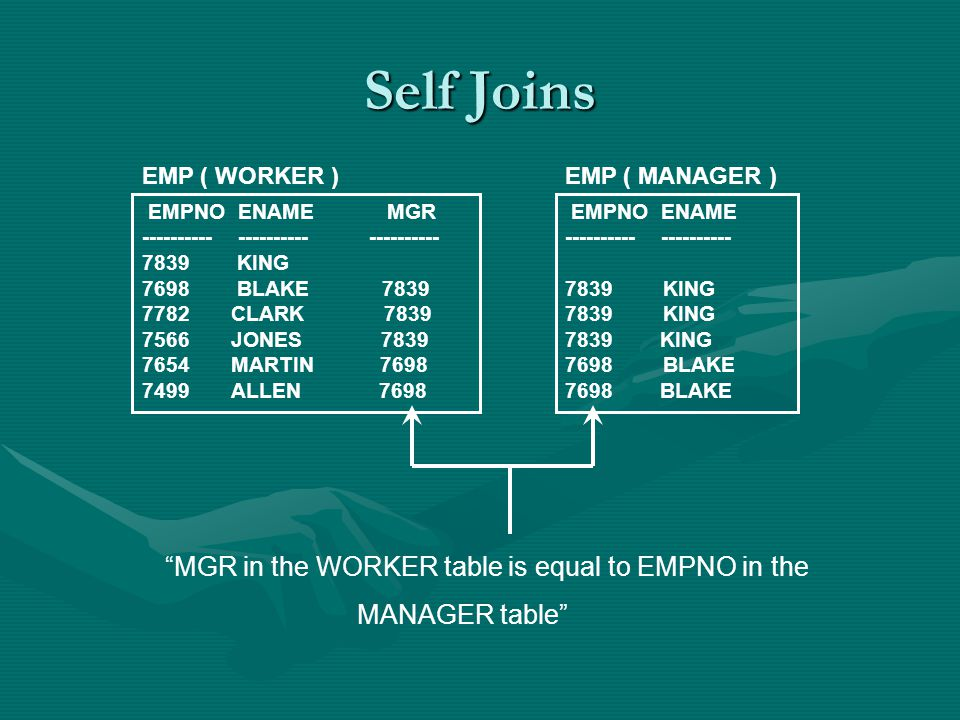 Self Joins EMPNO ENAME MGR ---------- ---------- ---------- 7839 KING 7698 BLAKE 7839 7782 CLARK 7839 7566 JONES 7839 7654 MARTIN 7698 7499 ALLEN 7698