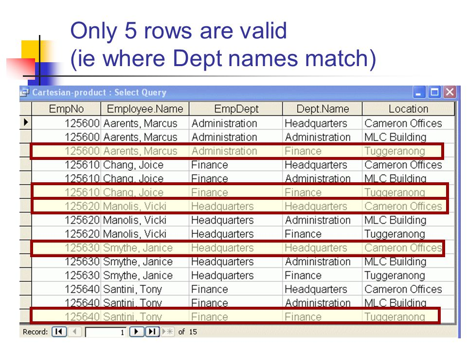 Session 2, 201025 Only 5 rows are valid (ie where Dept names match)