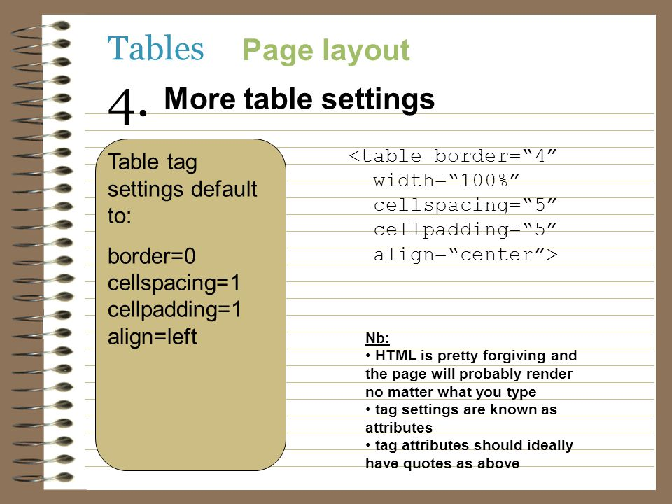 Tables Page layout More table settings 4. Table tag settings default to: border=0 cellspacing=1 cellpadding=1 align=left <table border=4 width=100% ce