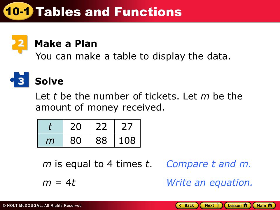 10-1 Tables and Functions You can make a table to display the data. 2 Make a Plan Solve 3 Let t be the number of tickets. Let m be the amount of money