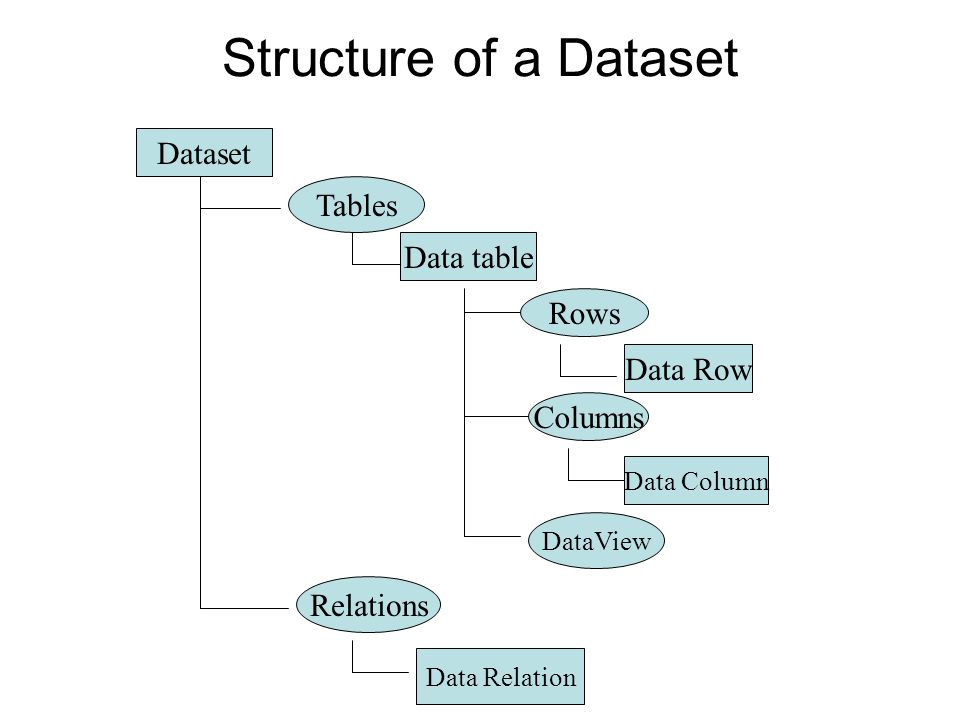 Structure of a Dataset Dataset Tables Data table Rows Data Row Columns Data Column DataView Relations Data Relation