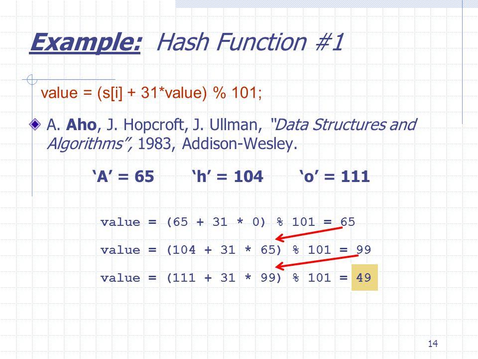 14 A. Aho, J. Hopcroft, J. Ullman, Data Structures and Algorithms, 1983, Addison-Wesley. A = 65h = 104o = 111 value = (65 + 31 * 0) % 101 = 65 value =