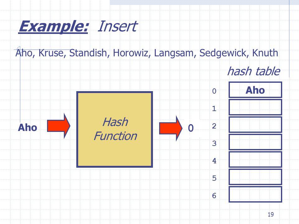 19 Aho Hash Function 0 1 2 3 6 4 5 hash table Aho, Kruse, Standish, Horowiz, Langsam, Sedgewick, Knuth 0 Example: Insert Aho