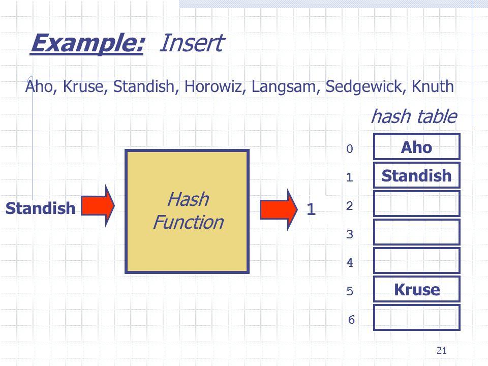 21 Standish 0 1 2 3 6 4 5 hash table Aho, Kruse, Standish, Horowiz, Langsam, Sedgewick, Knuth 1 Example: Insert Aho Kruse Standish Hash Function