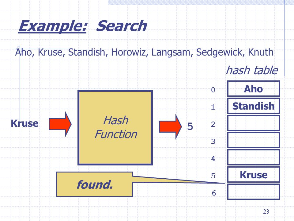 23 Kruse 0 1 2 3 6 4 5 hash table Aho, Kruse, Standish, Horowiz, Langsam, Sedgewick, Knuth 5 Example: Search Aho Standish Hash Function found.