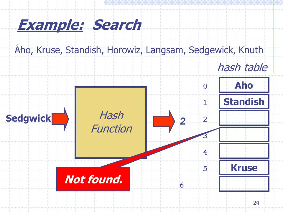 24 Kruse Sedgwick 0 1 2 3 6 4 5 hash table Aho, Kruse, Standish, Horowiz, Langsam, Sedgewick, Knuth 2 Example: Search Aho Standish Hash Function Not found.