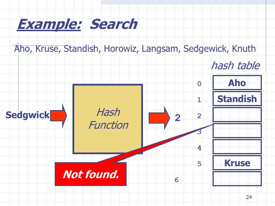 24 Kruse Sedgwick 0 1 2 3 6 4 5 hash table Aho, Kruse, Standish, Horowiz, Langsam, Sedgewick, Knuth 2 Example: Search Aho Standish Hash Function Not f