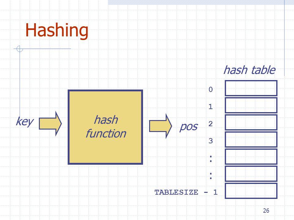 26 Hashing key hash function 0 1 2 3 TABLESIZE - 1 : : hash table pos