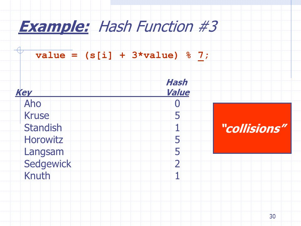 30 Example: Hash Function #3 collisions value = (s[i] + 3*value) % 7; Hash KeyValue Aho 0 Kruse5 Standish1 Horowitz5 Langsam5 Sedgewick2 Knuth1