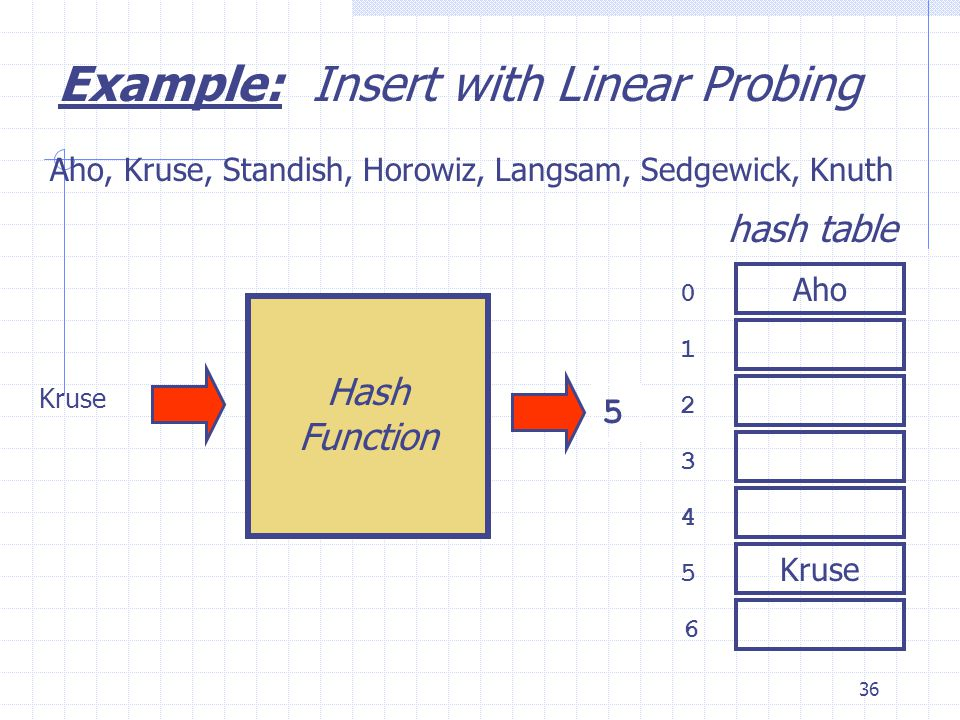 36 Kruse 0 1 2 3 6 4 5 hash table Aho, Kruse, Standish, Horowiz, Langsam, Sedgewick, Knuth 5 Example: Insert with Linear Probing Aho Kruse Hash Function