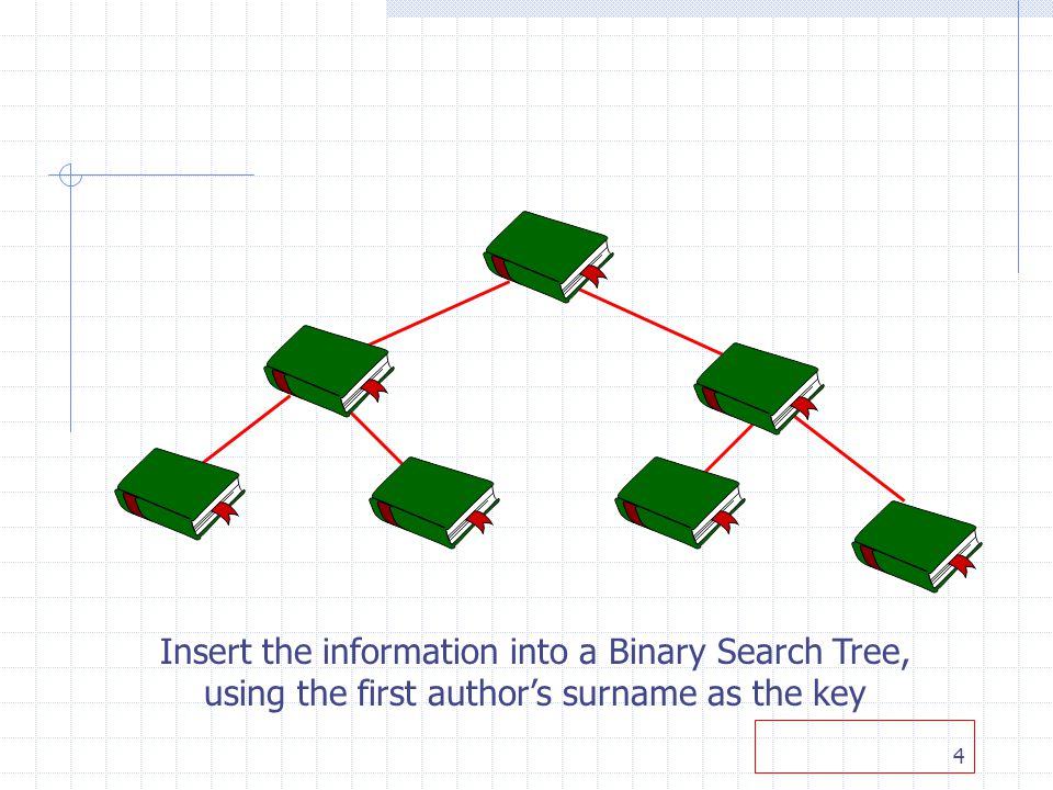 4 Insert the information into a Binary Search Tree, using the first authors surname as the key