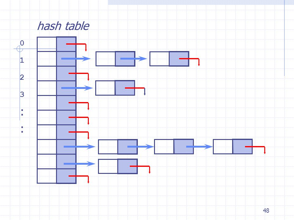 48 hash table 0 1 2 3 : :