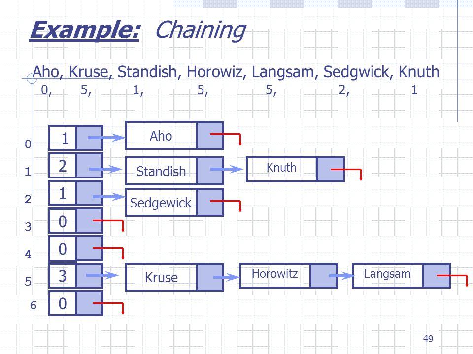 49 0 1 2 3 6 4 5 Aho, Kruse, Standish, Horowiz, Langsam, Sedgwick, Knuth Example: Chaining 0, 5, 1, 5, 5, 2, 1 3 1 2 Kruse Horowitz Knuth 1 Standish Aho Sedgewick Langsam 0 0 0