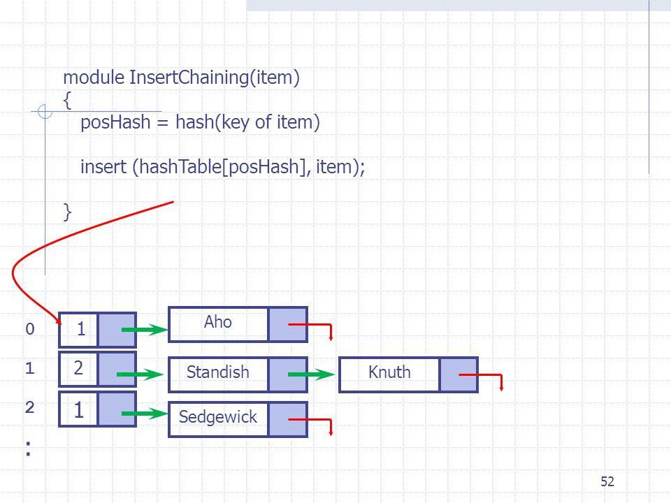 52 module InsertChaining(item) { posHash = hash(key of item) insert (hashTable[posHash], item); } 0 1 2 1 2 Knuth 1 Standish Aho Sedgewick :