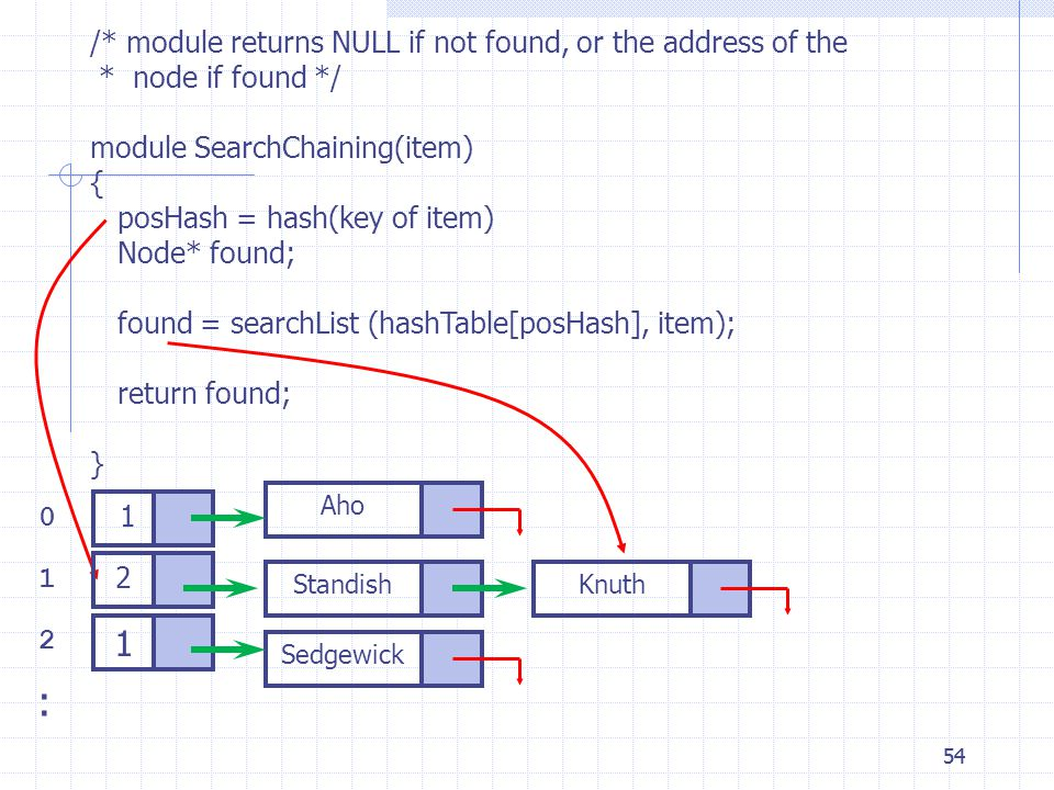 54 /* module returns NULL if not found, or the address of the * node if found */ module SearchChaining(item) { posHash = hash(key of item) Node* found