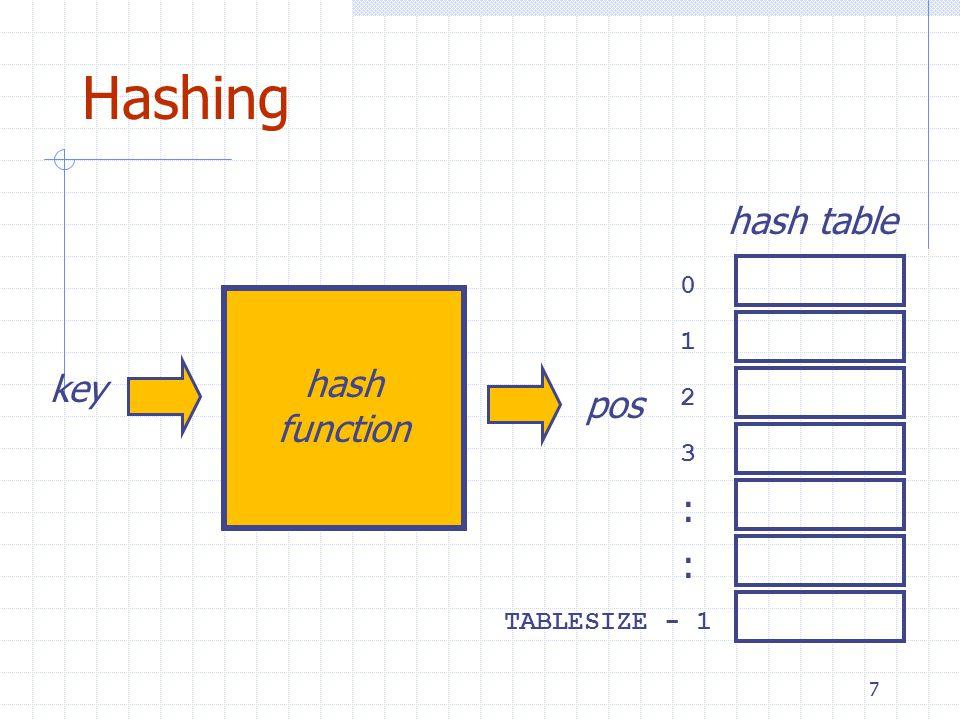 7 Hashing key hash function 0 1 2 3 TABLESIZE - 1 : : hash table pos