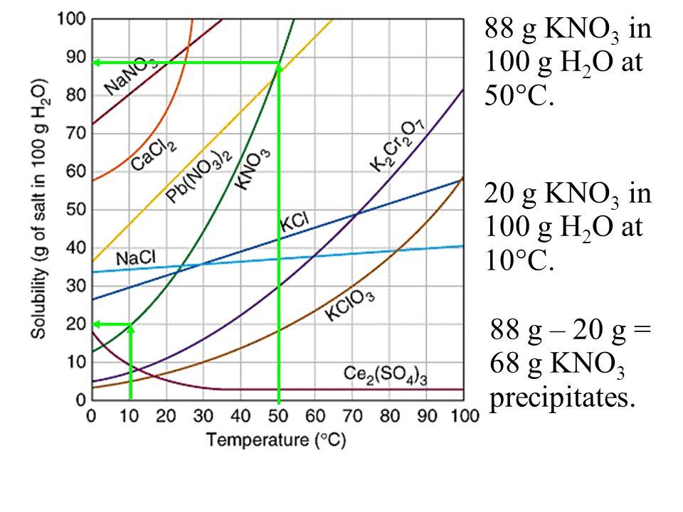 88 g KNO 3 in 100 g H 2 O at 50 C. 20 g KNO 3 in 100 g H 2 O at 10 C. 88 g – 20 g = 68 g KNO 3 precipitates.