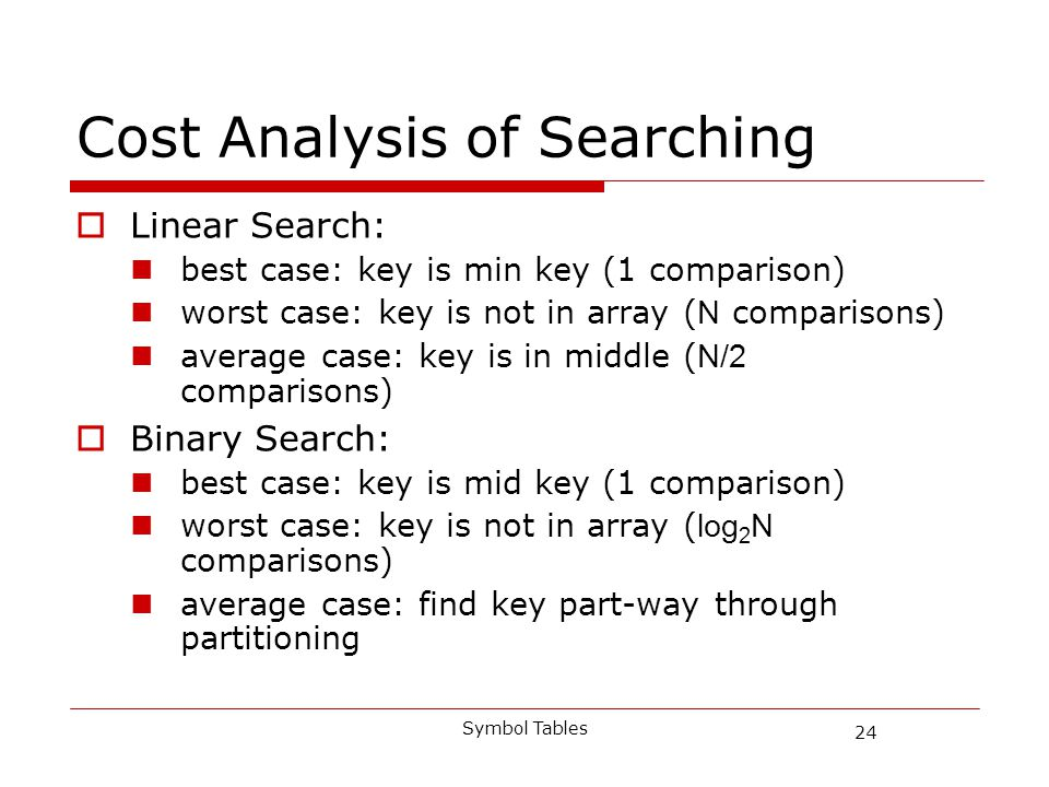 24 Symbol Tables Cost Analysis of Searching Linear Search: best case: key is min key (1 comparison) worst case: key is not in array ( N comparisons) average case: key is in middle ( N/2 comparisons) Binary Search: best case: key is mid key (1 comparison) worst case: key is not in array ( log 2 N comparisons) average case: find key part-way through partitioning