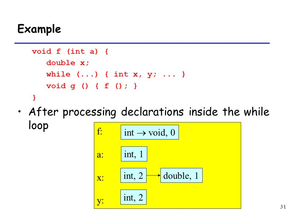 31 Example void f (int a) { double x; while (...) { int x, y;... } void g () { f (); } } After processing declarations inside the while loop f: a: x: