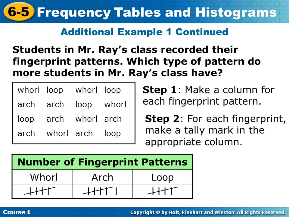 Course 1 6-5 Frequency Tables and Histograms Additional Example 1 Continued Students in Mr.