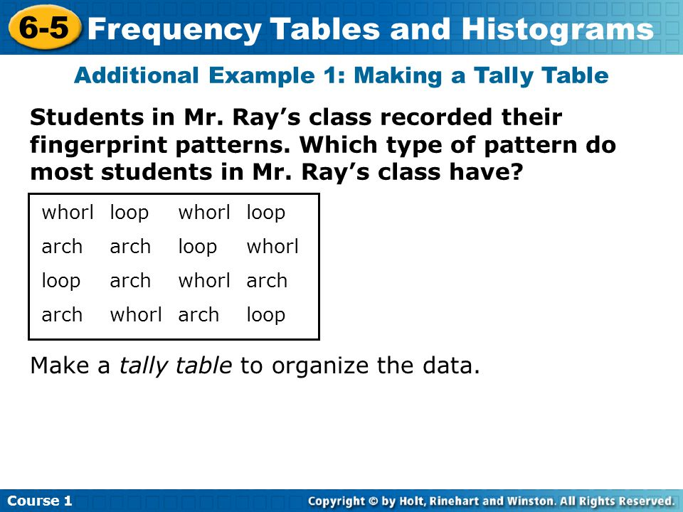 Course 1 6-5 Frequency Tables and Histograms Additional Example 1: Making a Tally Table Students in Mr.