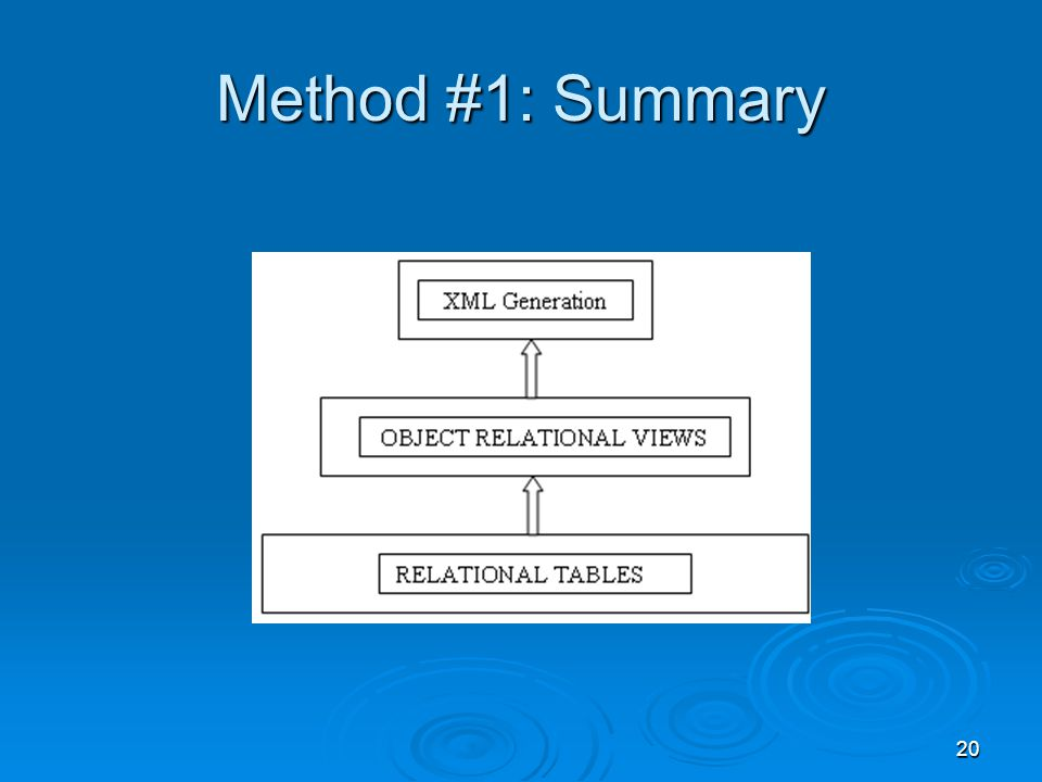 20 Method #1: Summary