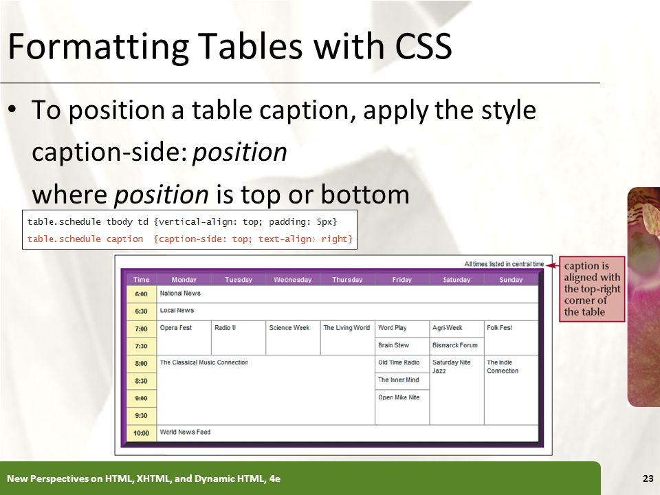 XP Formatting Tables with CSS To position a table caption, apply the style caption-side: position where position is top or bottom New Perspectives on