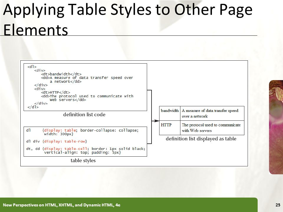 XP Applying Table Styles to Other Page Elements New Perspectives on HTML, XHTML, and Dynamic HTML, 4e25