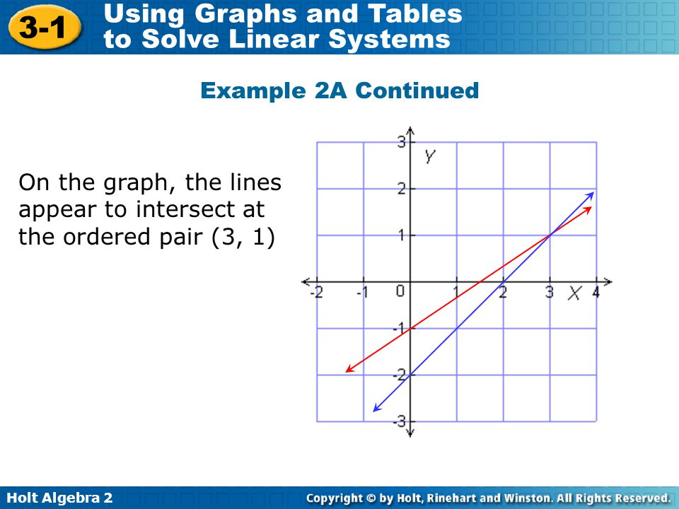Holt Algebra 2 3-1 Using Graphs and Tables to Solve Linear Systems On the graph, the lines appear to intersect at the ordered pair (3, 1) Example 2A C